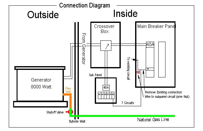 diy manual transfer switch schema