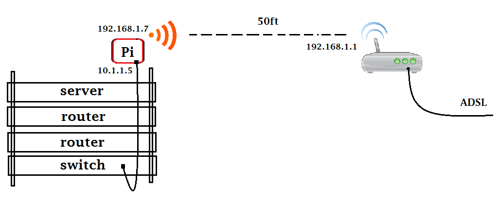 manually assign ip address around the dhcp